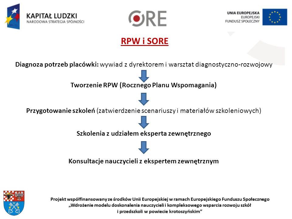 RPW i SORE Diagnoza potrzeb placówki: wywiad z dyrektorem i warsztat diagnostyczno-rozwojowy Tworzenie RPW (Rocznego Planu Wspomagania) Przygotowanie szkoleń (zatwierdzenie scenariuszy i materiałów szkoleniowych) Szkolenia z udziałem eksperta zewnętrznego Konsultacje nauczycieli z ekspertem zewnętrznym