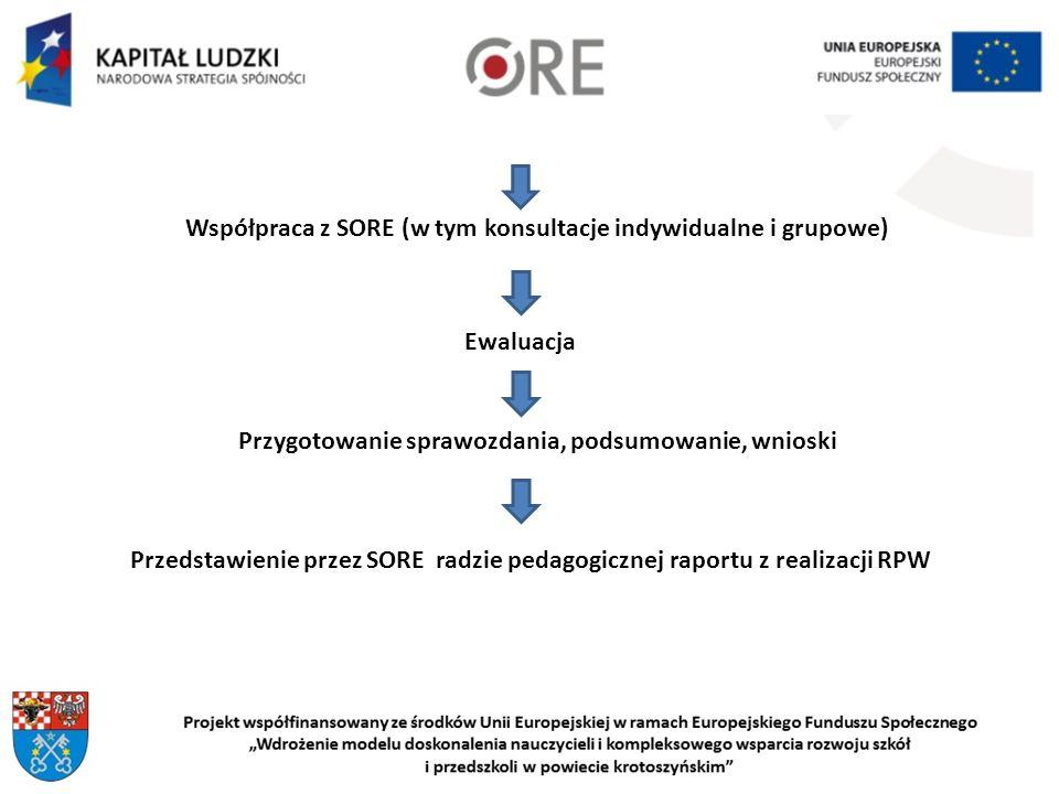 Ewaluacja Przygotowanie sprawozdania, podsumowanie, wnioski Przedstawienie przez SORE radzie pedagogicznej raportu z realizacji RPW Współpraca z SORE (w tym konsultacje indywidualne i grupowe)