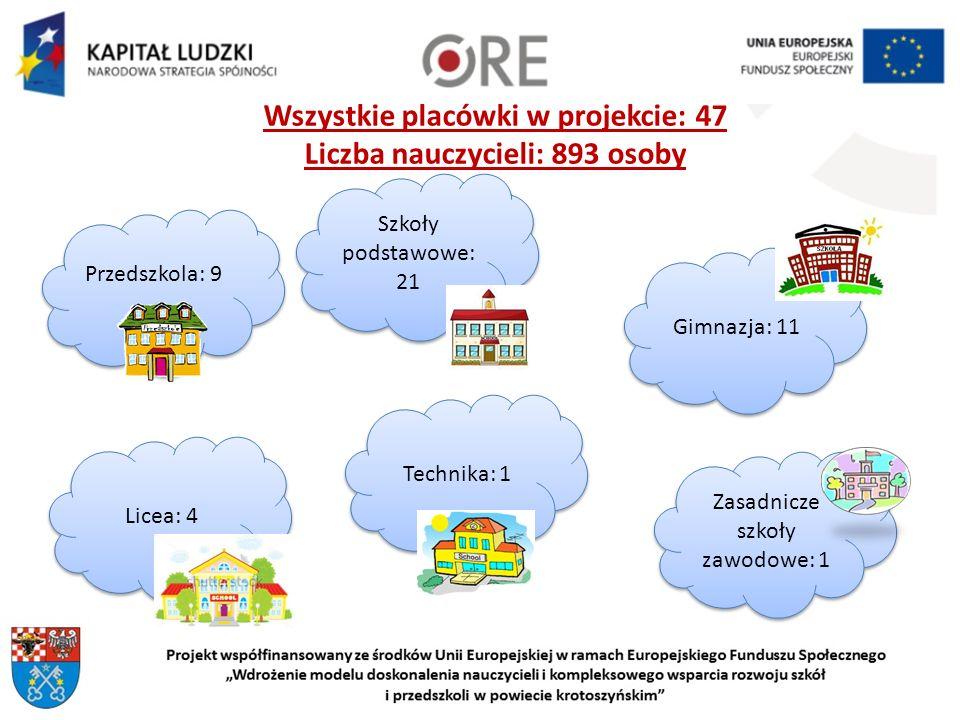 Wszystkie placówki w projekcie: 47 Liczba nauczycieli: 893 osoby Szkoły podstawowe: 21 Przedszkola: 9 Gimnazja: 11 Licea: 4 Zasadnicze szkoły zawodowe: 1 Technika: 1