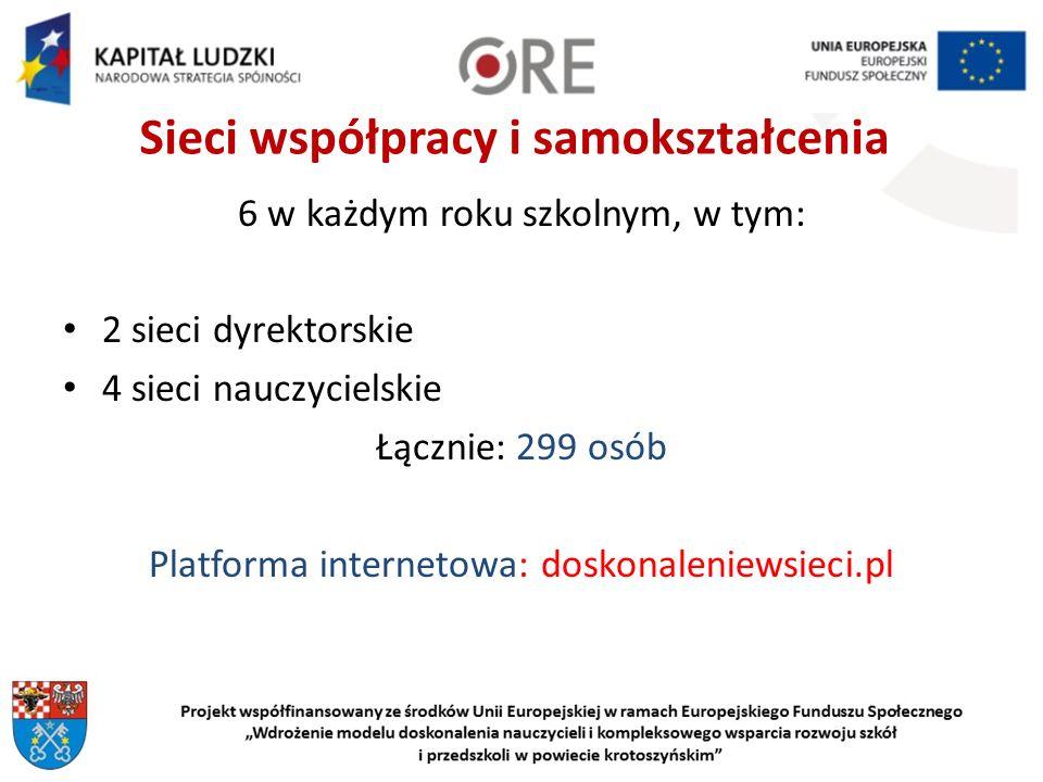 Sieci współpracy i samokształcenia 6 w każdym roku szkolnym, w tym: 2 sieci dyrektorskie 4 sieci nauczycielskie Łącznie: 299 osób Platforma internetowa: doskonaleniewsieci.pl