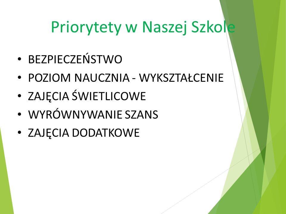 Priorytety cd CERTYFIKATY… SZKOŁA PRZYJAZNA DLA DZIECKA 6-LETNIEGO SZKOŁA PROMUJĄCA ZDROWIE SZKOŁA WSPÓŁPRACY : UCZNIOWIE, RODZICE KAPITAŁEM SPOŁECZNYM NOWOCZESNEJ SZKOŁY