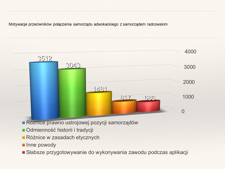 Motywacje przeciwników połączenia samorządu adwokackiego z samorządem radcowskim