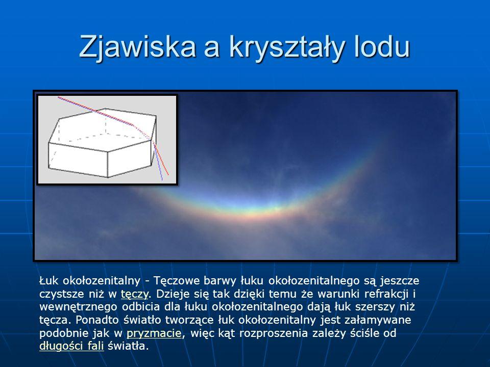 Zjawiska a kryształy lodu Łuk okołozenitalny - Tęczowe barwy łuku okołozenitalnego są jeszcze czystsze niż w tęczy. Dzieje się tak dzięki temu że waru