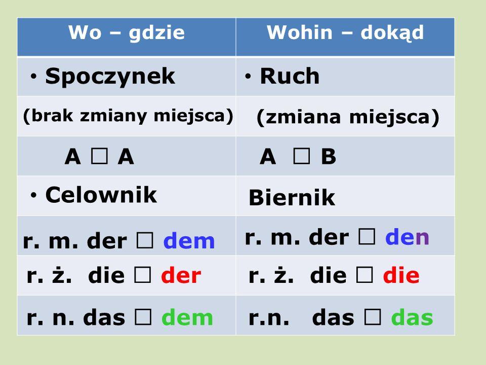 Wo – gdzieWohin – dokąd Spoczynek (brak zmiany miejsca) A  A Celownik Ruch (zmiana miejsca) A  B Biernik r. m. der  dem r. ż. die  der r. n. das 