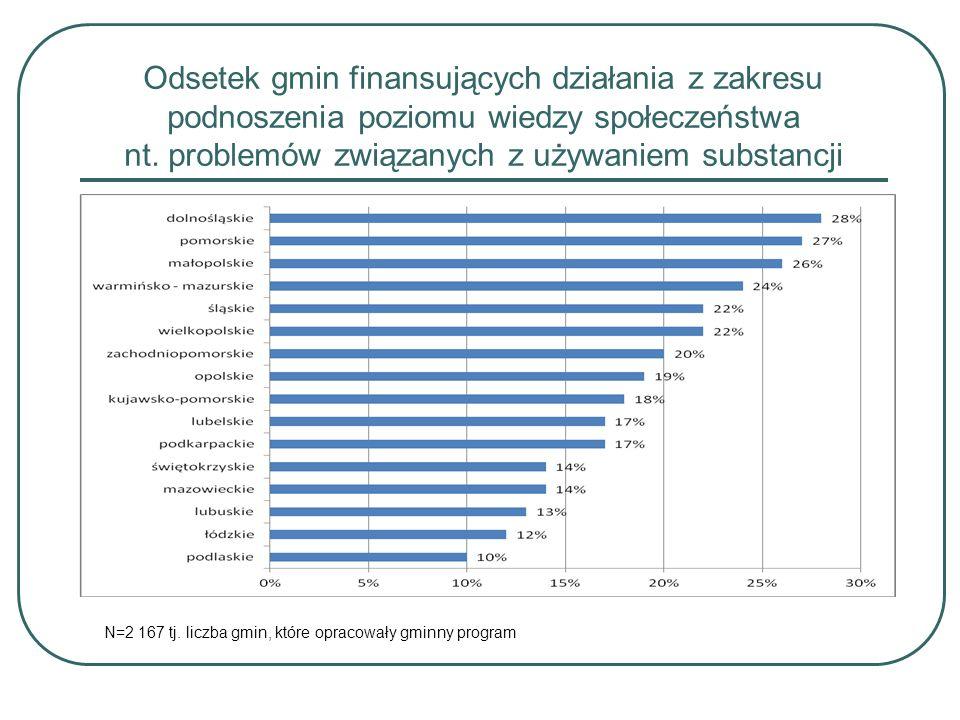 Odsetek gmin finansujących działania z zakresu podnoszenia poziomu wiedzy społeczeństwa nt.