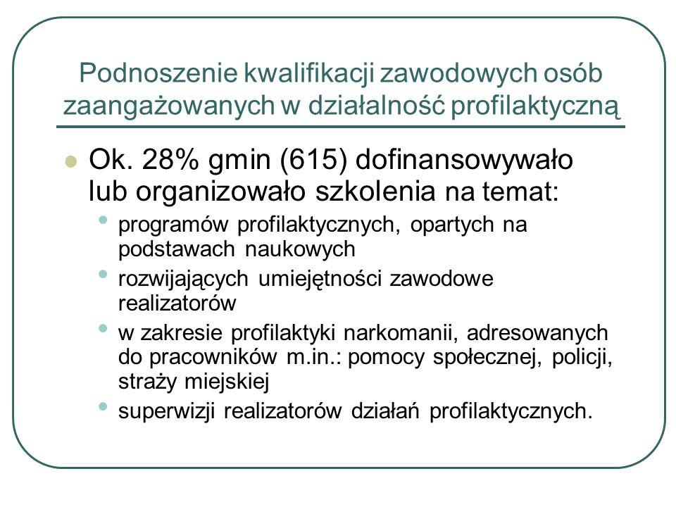 Podnoszenie kwalifikacji zawodowych osób zaangażowanych w działalność profilaktyczną Ok.