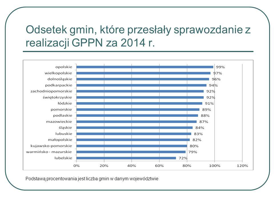 Odsetek gmin w wojew.wspierających programy profilaktyki uniwersalnej w 2014 r.
