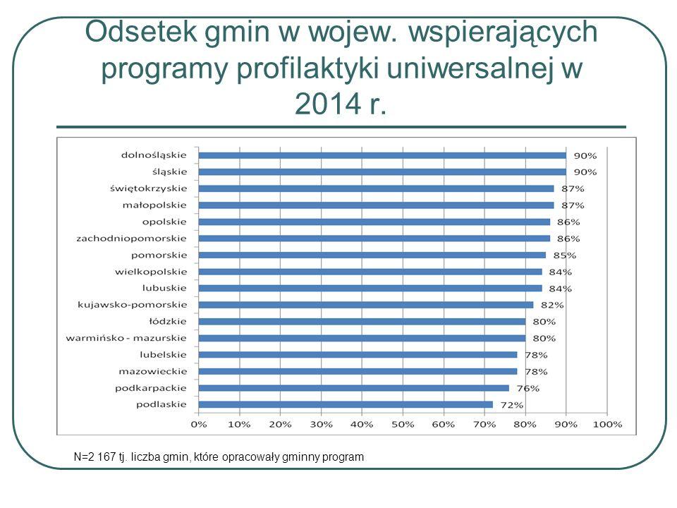Wspieranie programów profilaktyki uniwersalnej 58% gmin wspierało profilaktykę uniwersalną adresowaną do dzieci i młodzieży na różnych poziomach edukacji (76% gmin miejskich) tylko 30% tj.