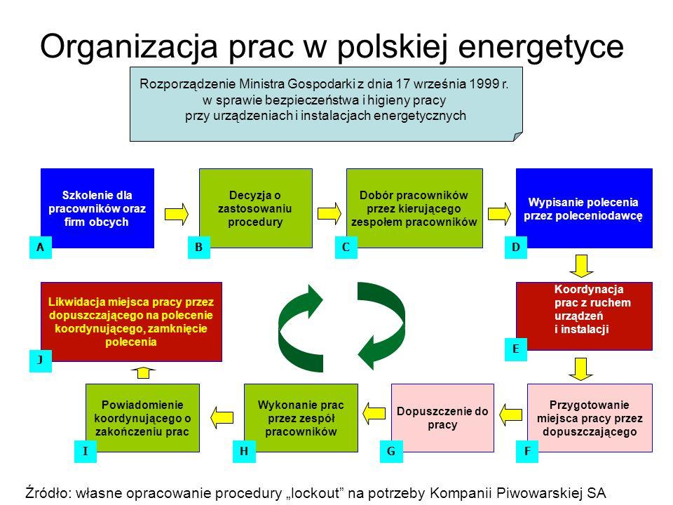 Organizacja prac w polskiej energetyce Rozporządzenie Ministra Gospodarki z dnia 17 września 1999 r. w sprawie bezpieczeństwa i higieny pracy przy urz