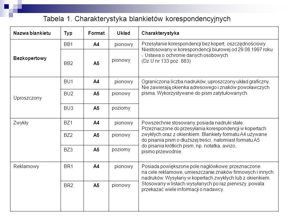 Tabela 1. Charakterystyka blankietów korespondencyjnych Nazwa blankietuTypFormatUkładCharakterystyka Bezkopertowy BB1A4pionowy Przesyłanie koresponden