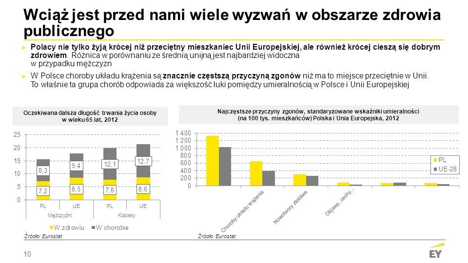10 ► Polacy nie tylko żyją krócej niż przeciętny mieszkaniec Unii Europejskiej, ale również krócej cieszą się dobrym zdrowiem.