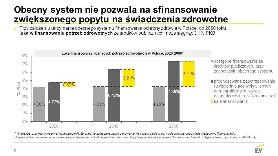 2 Obecny system nie pozwala na sfinansowanie zwiększonego popytu na świadczenia zdrowotne ► Przy założeniu utrzymania obecnego systemu finansowania ochrony zdrowia w Polsce, do 2060 roku luka w finansowaniu potrzeb zdrowotnych ze środków publicznych może sięgnąć 3,1% PKB * W analizie przyjęto konserwatywne założenie, że obecnie zgłaszane zapotrzebowanie na świadczenia w ochronie zdrowia odpowiada bieżącemu finansowaniu.