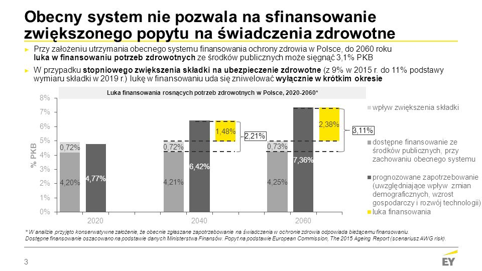 3 2,21% 3,11% Obecny system nie pozwala na sfinansowanie zwiększonego popytu na świadczenia zdrowotne ► Przy założeniu utrzymania obecnego systemu finansowania ochrony zdrowia w Polsce, do 2060 roku luka w finansowaniu potrzeb zdrowotnych ze środków publicznych może sięgnąć 3,1% PKB ► W przypadku stopniowego zwiększenia składki na ubezpieczenie zdrowotne (z 9% w 2015 r.