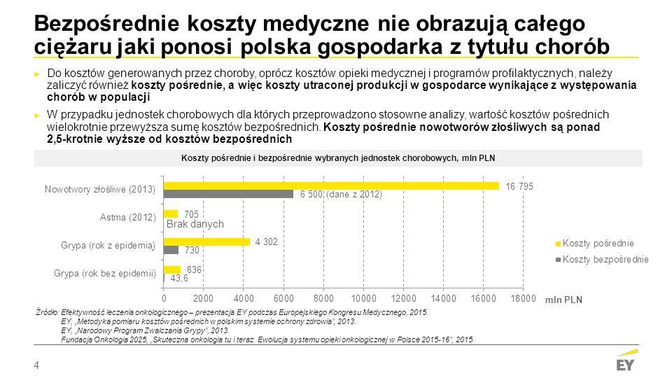 4 Bezpośrednie koszty medyczne nie obrazują całego ciężaru jaki ponosi polska gospodarka z tytułu chorób ► Do kosztów generowanych przez choroby, oprócz kosztów opieki medycznej i programów profilaktycznych, należy zaliczyć również koszty pośrednie, a więc koszty utraconej produkcji w gospodarce wynikające z występowania chorób w populacji ► W przypadku jednostek chorobowych dla których przeprowadzono stosowne analizy, wartość kosztów pośrednich wielokrotnie przewyższa sumę kosztów bezpośrednich.