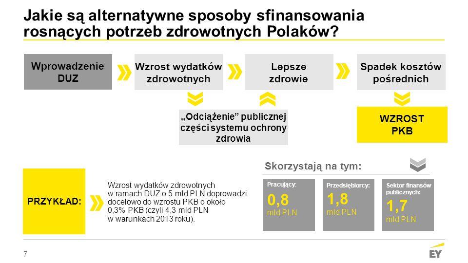 7 Jakie są alternatywne sposoby sfinansowania rosnących potrzeb zdrowotnych Polaków.