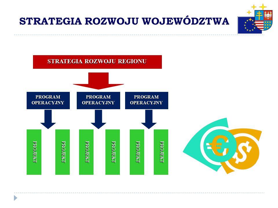 FUNDUSZE UNIJNE Strategia rozwoju województwa jest realizowana przez programy rozwoju, regionalny program operacyjny, program służący realizacji umowy
