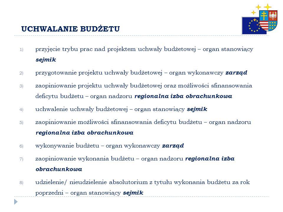 POWIĄZANIE BUDŻETU WOJEWÓDZTWA Z BUDŻETAMI SZCZEBLA CENTRALNEGO Budżet PaństwaBudżet Środków Europejskich Budżet Jednostki Samorządu Terytorialnego Su