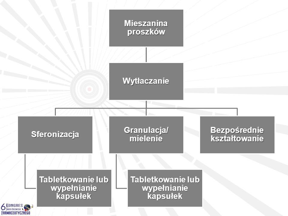 Mieszanina proszków Wytłaczanie Sferonizacja Tabletkowanie lub wypełnianie kapsułek Granulacja/ mielenie Tabletkowanie lub wypełnianie kapsułek Bezpoś