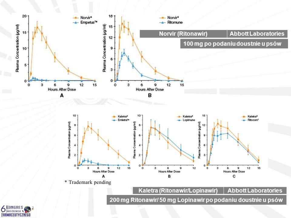 100 mg po podaniu doustnie u psów Norvir (Ritonawir)Abbott Laboratories Kaletra (Ritonawir/Lopinawir)Abbott Laboratories 200 mg Ritonawir/ 50 mg Lopin