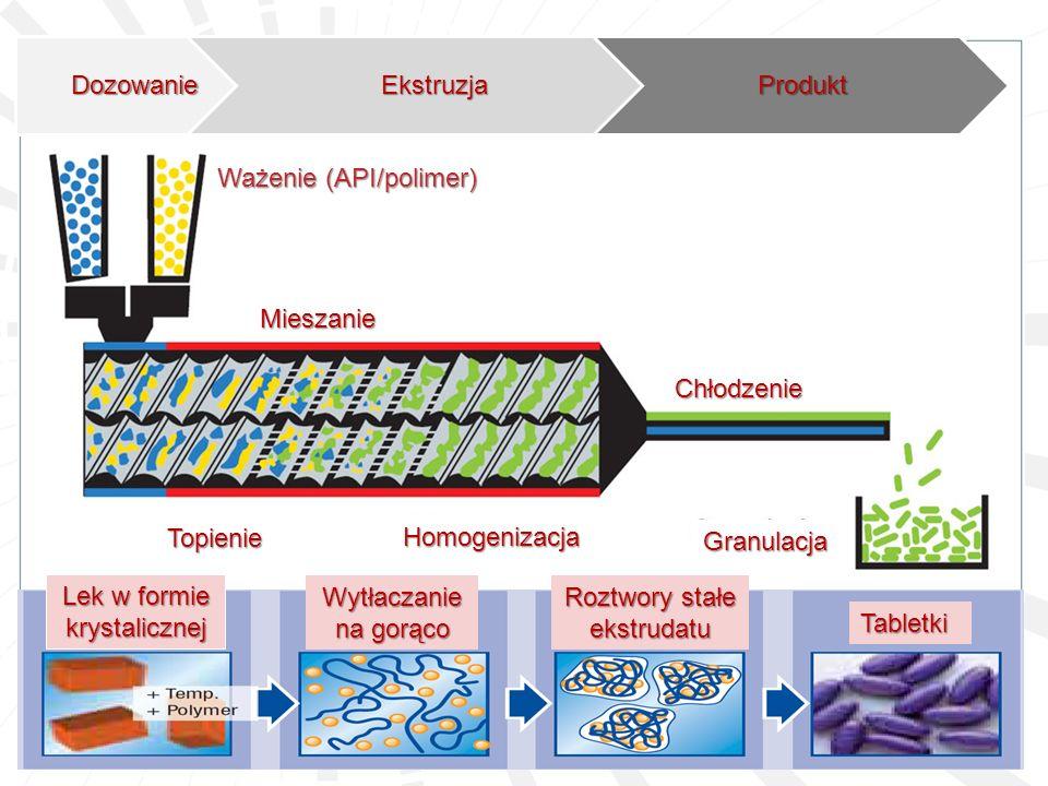 DozowanieEkstruzjaProdukt Ważenie (API/polimer) Mieszanie Topienie Homogenizacja Chłodzenie Granulacja Lek w formie krystalicznej Wytłaczanie na gorąc