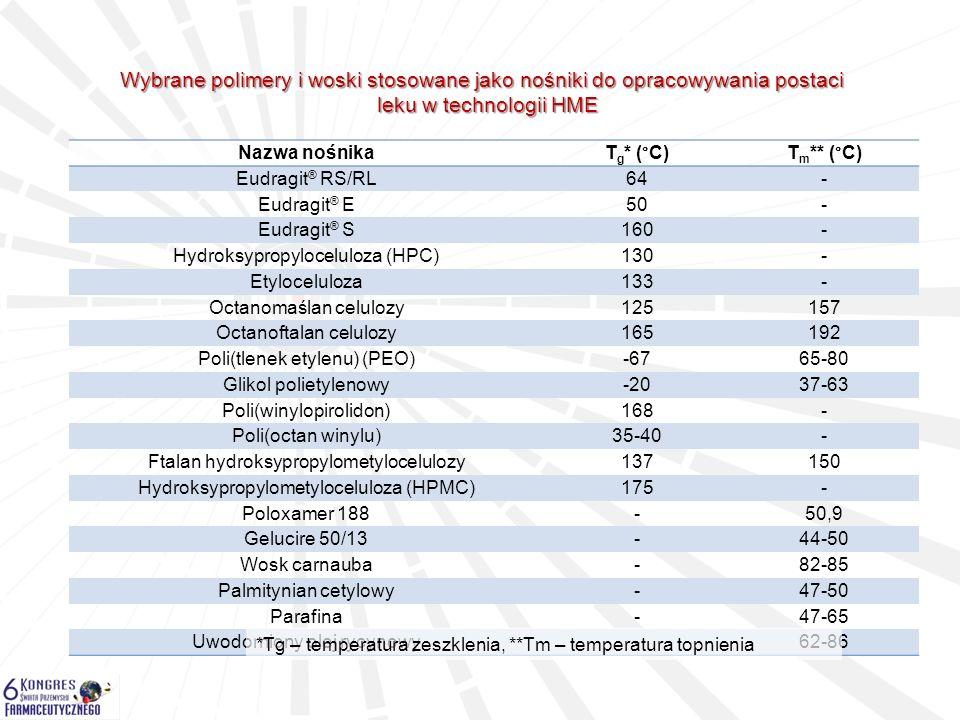 Nazwa produktuProducent Lacrisert (insert z hydroksypropylocelulozy)Merck Zoladex (Octan gosereliny - Implant)AstraZeneca Implanon (Etonogestrel)Organon Gris-PEG (Gryzeofulwina)Pedinol Pharmacal Rezulin (Troglitazon)Wyeth Palladone (Hydromorfon)Purdue Pharma NuvaRing (Etonogestrel, etynyloestradiol)Merck Norvir (Ritonawir)Abbott Laboratories Kaletra (Ritonawir/Lopinawir)Abbott Laboratories Eucreas (Wildagliptyna/chlorowodorek metforminy) Novartis Zithromax (azitomycyna)Pfizer Orzurdex (deksametazon)Allergan Przykłady gotowych produktów rynkowych uzyskanych w technologii HME Kaletra Abbott Laboratories Isoptin 240 SR-E Abbott Laboratories NuvaRing Merck