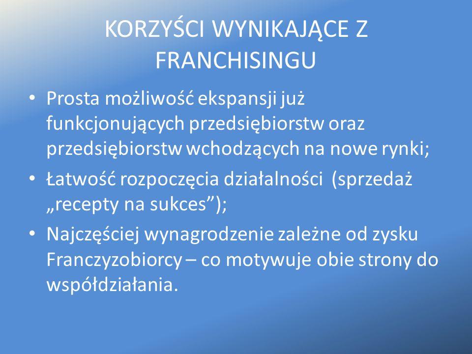 KORZYŚCI WYNIKAJĄCE Z FRANCHISINGU Prosta możliwość ekspansji już funkcjonujących przedsiębiorstw oraz przedsiębiorstw wchodzących na nowe rynki; Łatw
