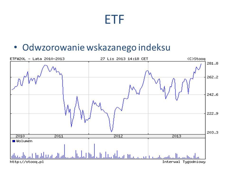 ETF Odwzorowanie wskazanego indeksu