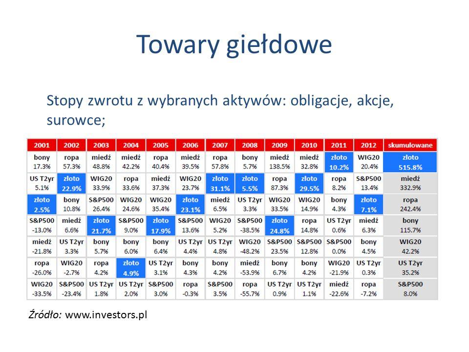 Towary giełdowe Źródło: www.investors.pl Stopy zwrotu z wybranych aktywów: obligacje, akcje, surowce;