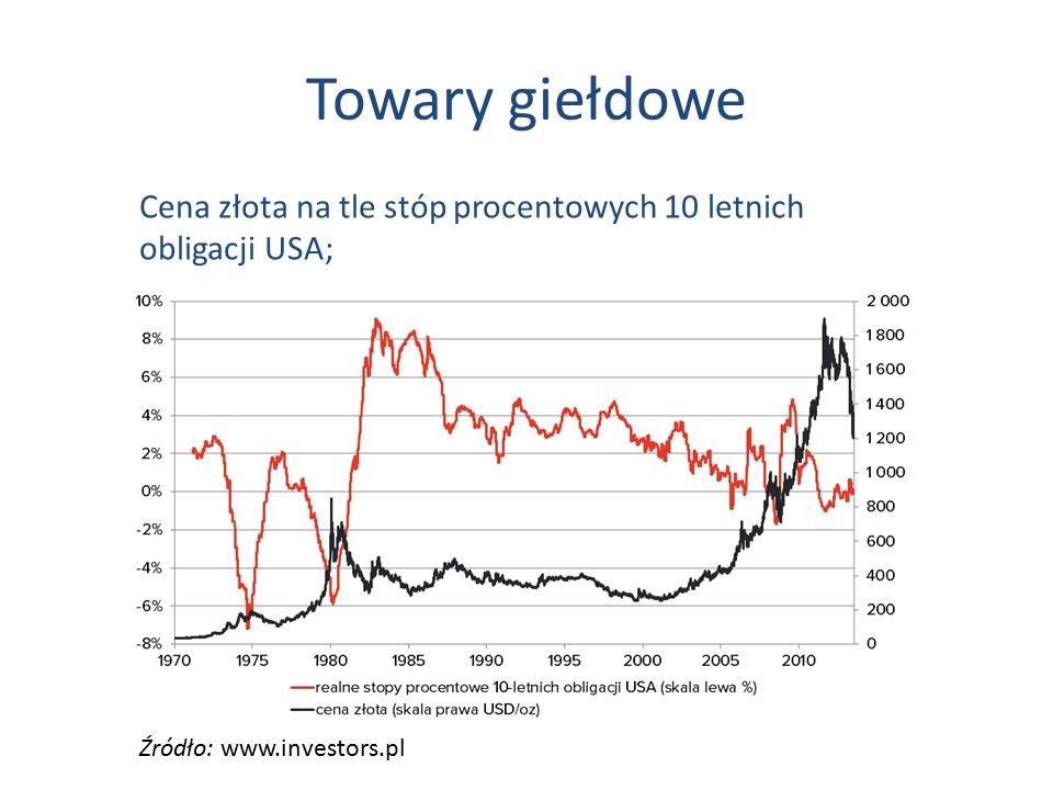 Towary giełdowe Źródło: www.investors.pl Cena złota na tle stóp procentowych 10 letnich obligacji USA;
