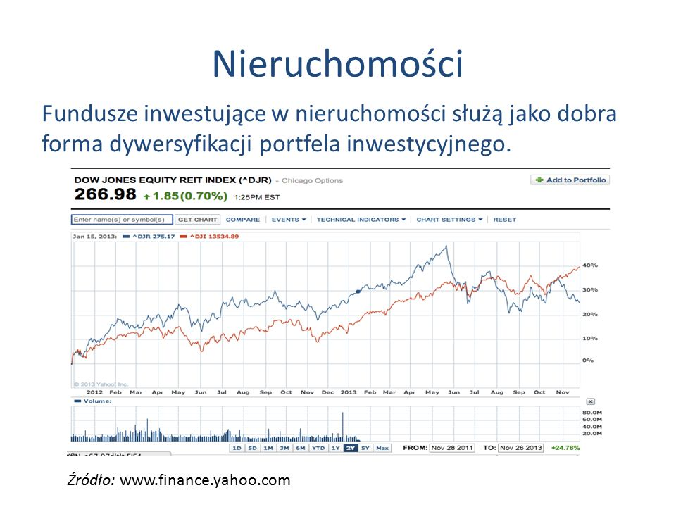 Nieruchomości Fundusze inwestujące w nieruchomości służą jako dobra forma dywersyfikacji portfela inwestycyjnego.