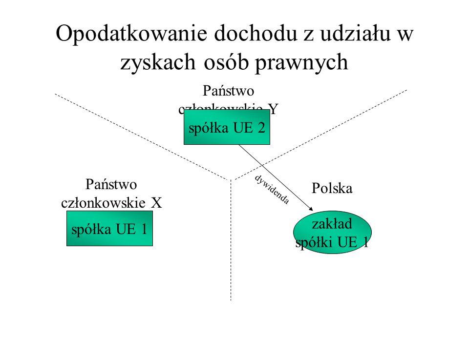Opodatkowanie dochodu z udziału w zyskach osób prawnych Państwo członkowskie Y Państwo członkowskie X Polska spółka UE 1 spółka UE 2 zakład spółki UE
