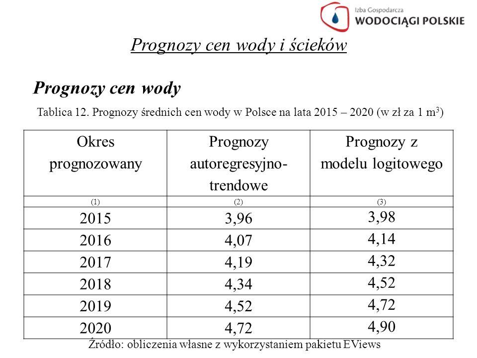 Prognozy cen wody i ścieków Prognozy cen wody Tablica 12. Prognozy średnich cen wody w Polsce na lata 2015 – 2020 (w zł za 1 m 3 ) Okres prognozowany