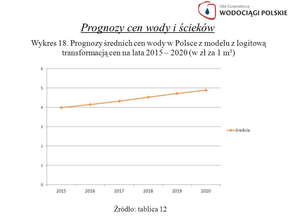 Prognozy cen wody i ścieków Wykres 18. Prognozy średnich cen wody w Polsce z modelu z logitową transformacją cen na lata 2015 – 2020 (w zł za 1 m 3 )