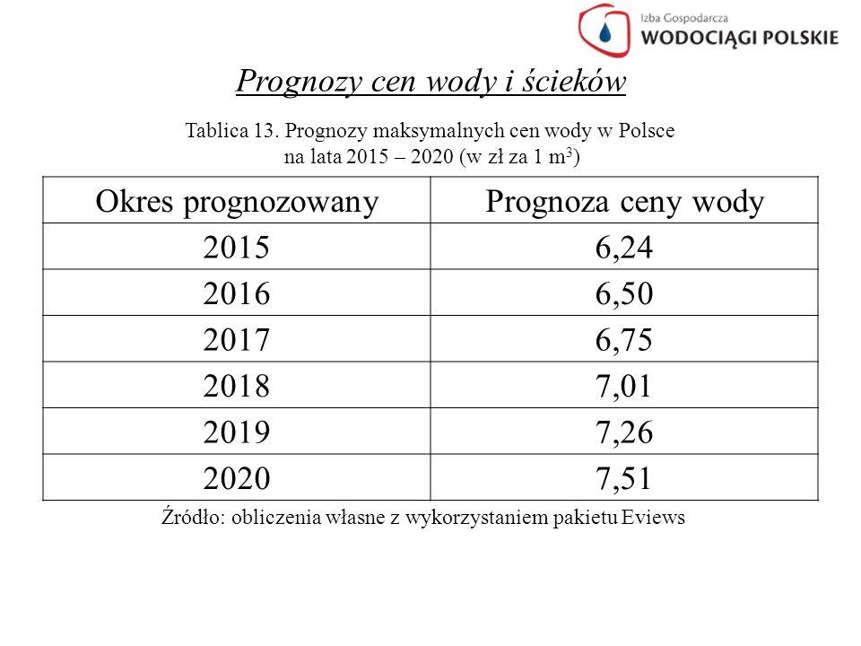 Prognozy cen wody i ścieków Tablica 13. Prognozy maksymalnych cen wody w Polsce na lata 2015 – 2020 (w zł za 1 m 3 ) Okres prognozowanyPrognoza ceny w
