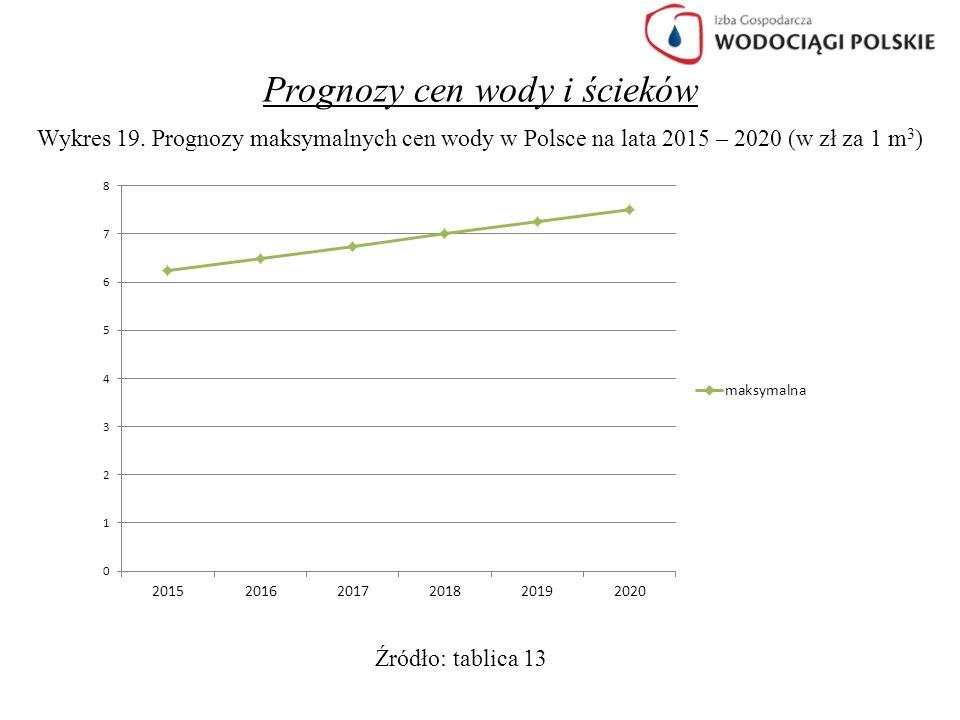 Prognozy cen wody i ścieków Wykres 19. Prognozy maksymalnych cen wody w Polsce na lata 2015 – 2020 (w zł za 1 m 3 ) Źródło: tablica 13