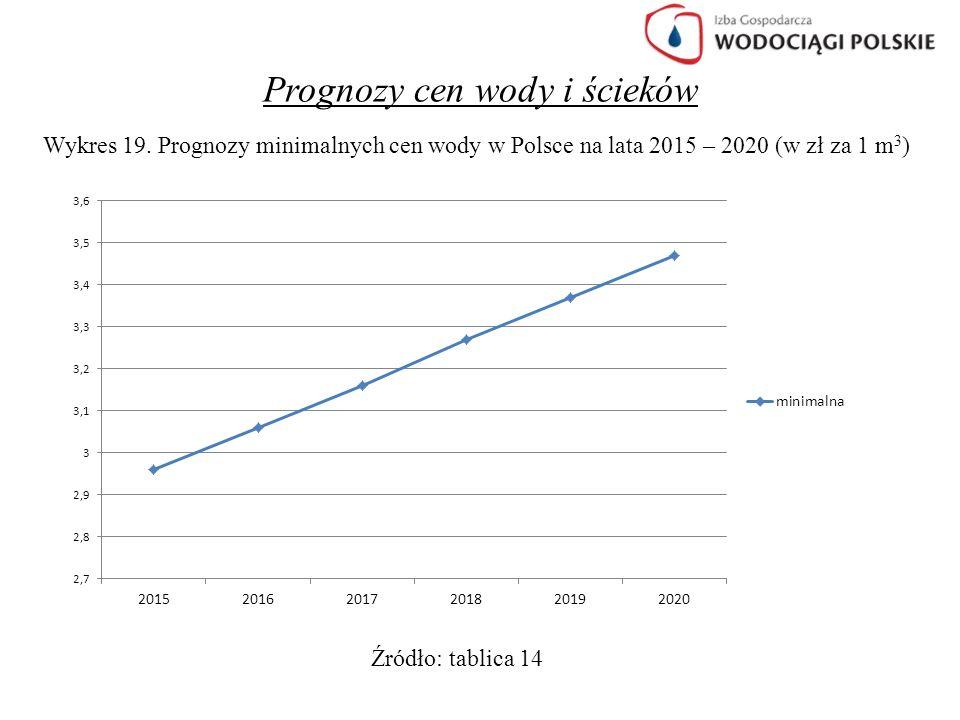 Prognozy cen wody i ścieków Wykres 19. Prognozy minimalnych cen wody w Polsce na lata 2015 – 2020 (w zł za 1 m 3 ) Źródło: tablica 14