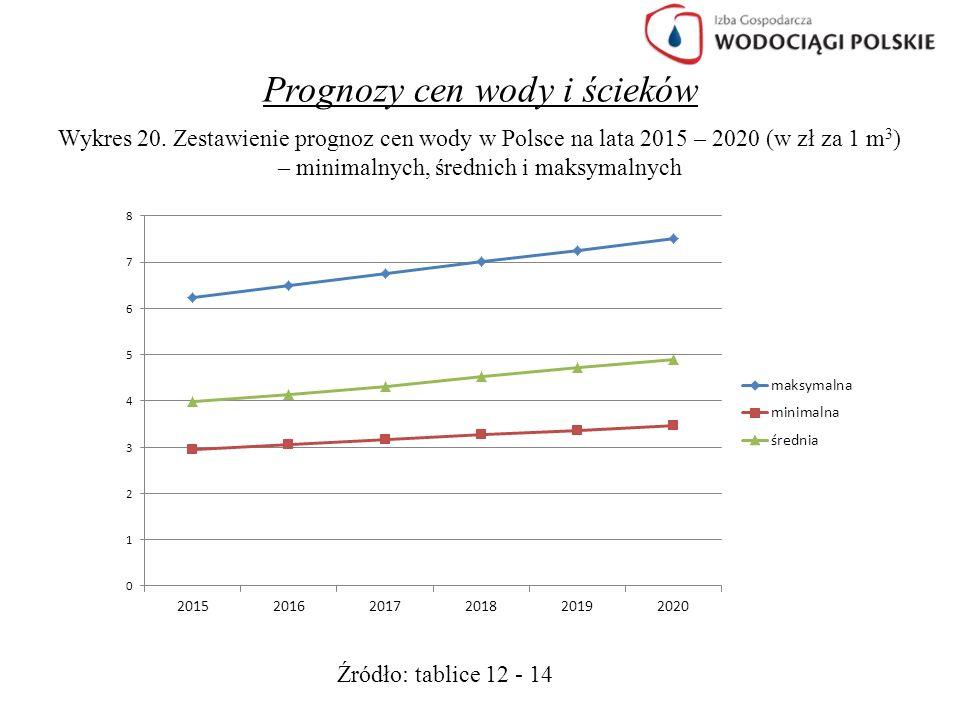 Prognozy cen wody i ścieków Wykres 20. Zestawienie prognoz cen wody w Polsce na lata 2015 – 2020 (w zł za 1 m 3 ) – minimalnych, średnich i maksymalny
