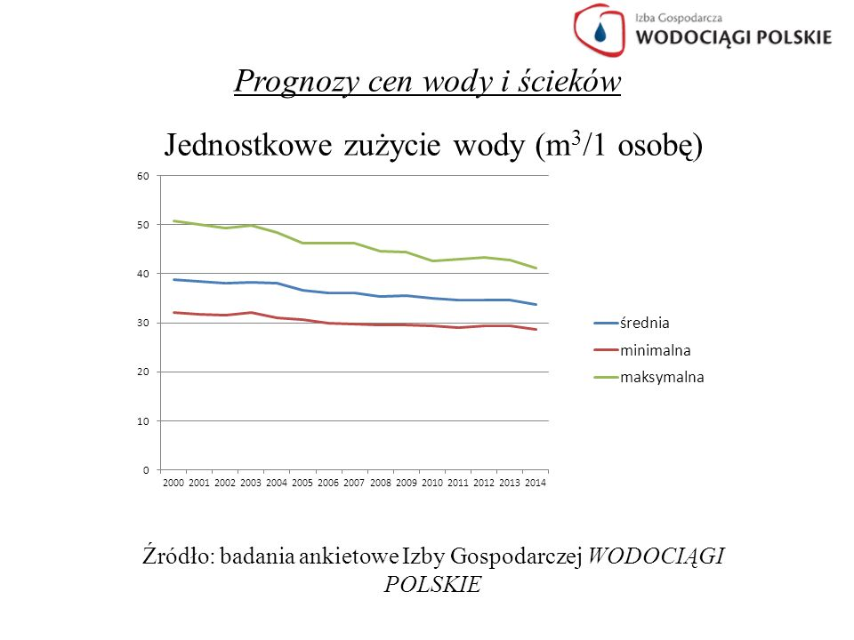 Prognozy cen wody i ścieków Wykres 1.