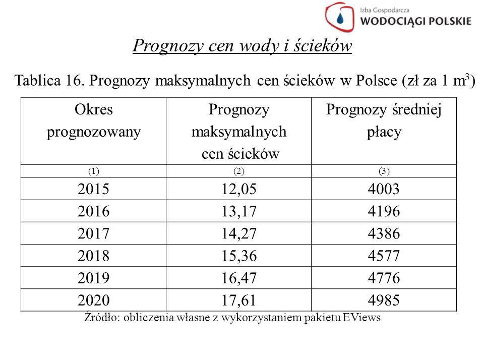 Prognozy cen wody i ścieków Tablica 16. Prognozy maksymalnych cen ścieków w Polsce (zł za 1 m 3 ) Okres prognozowany Prognozy maksymalnych cen ścieków