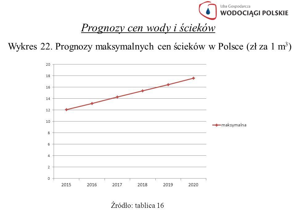 Prognozy cen wody i ścieków Wykres 22. Prognozy maksymalnych cen ścieków w Polsce (zł za 1 m 3 ) Źródło: tablica 16