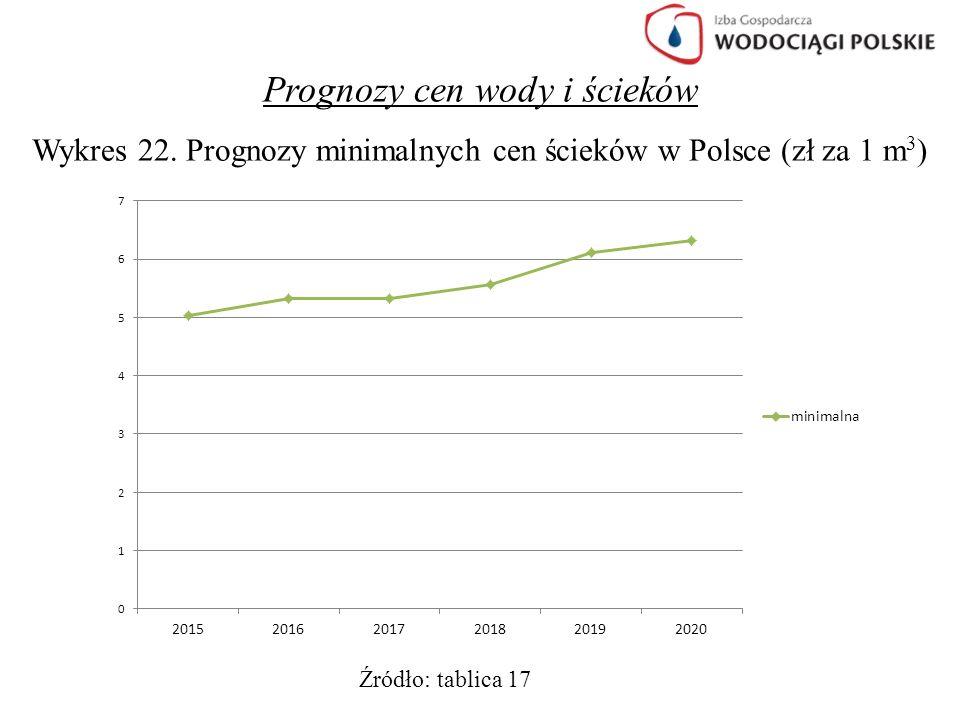 Prognozy cen wody i ścieków Wykres 22. Prognozy minimalnych cen ścieków w Polsce (zł za 1 m 3 ) Źródło: tablica 17