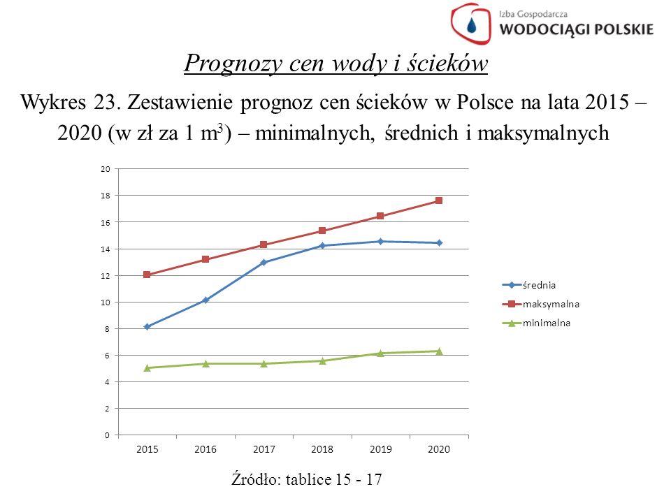 Prognozy cen wody i ścieków Wykres 23. Zestawienie prognoz cen ścieków w Polsce na lata 2015 – 2020 (w zł za 1 m 3 ) – minimalnych, średnich i maksyma
