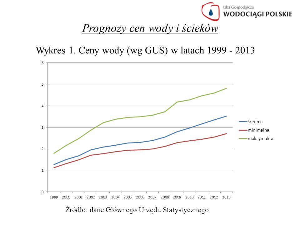 Prognozy cen wody i ścieków Wykres 1. Ceny wody (wg GUS) w latach 1999 - 2013 Źródło: dane Głównego Urzędu Statystycznego