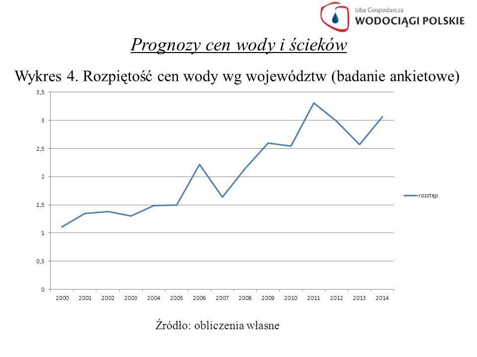 Prognozy cen wody i ścieków Wykres 4. Rozpiętość cen wody wg województw (badanie ankietowe) Źródło: obliczenia własne