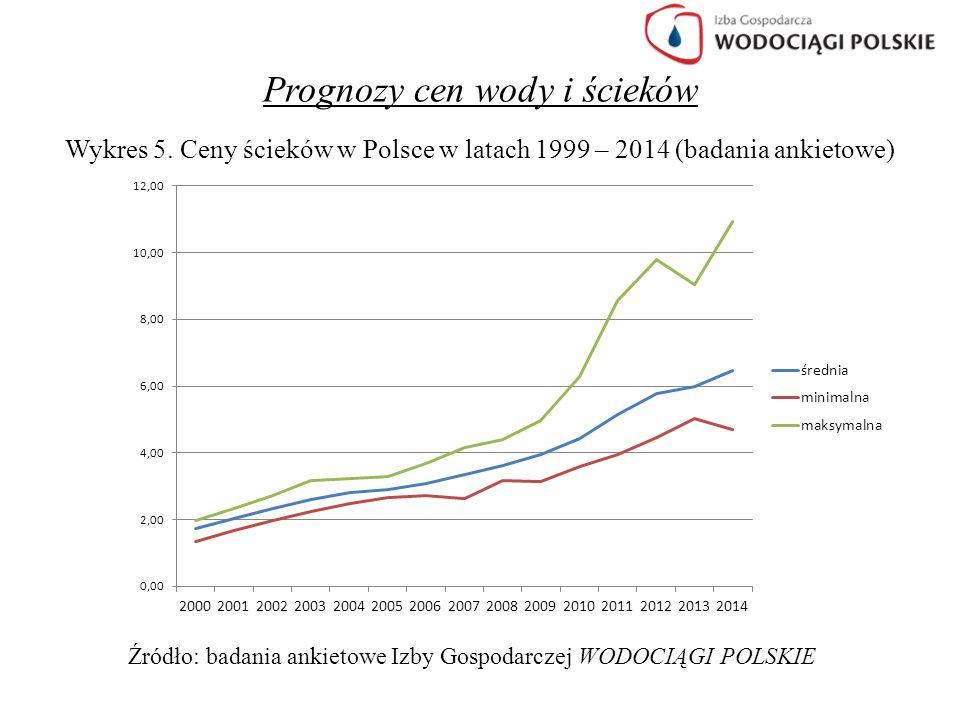 Prognozy cen wody i ścieków Wykres 5. Ceny ścieków w Polsce w latach 1999 – 2014 (badania ankietowe) Źródło: badania ankietowe Izby Gospodarczej WODOC
