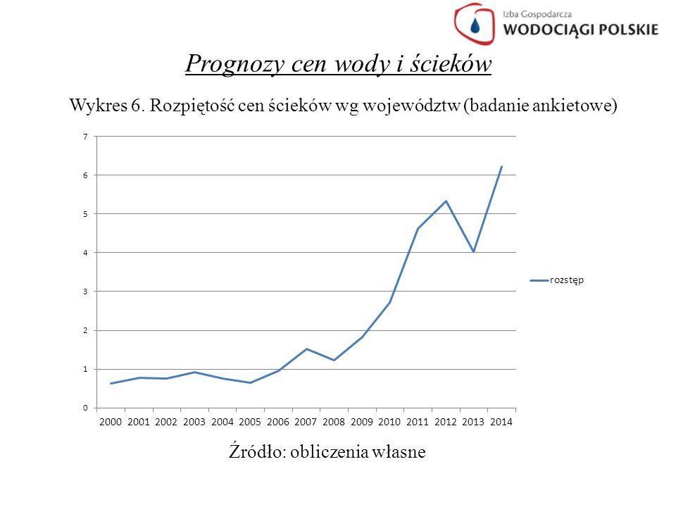 Prognozy cen wody i ścieków Wykres 6. Rozpiętość cen ścieków wg województw (badanie ankietowe) Źródło: obliczenia własne