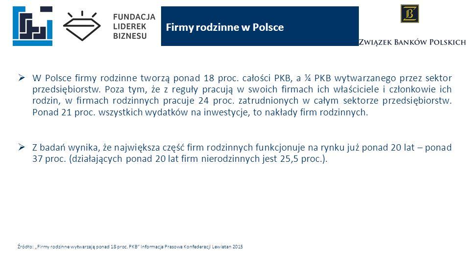  W Polsce firmy rodzinne tworzą ponad 18 proc. całości PKB, a ¼ PKB wytwarzanego przez sektor przedsiębiorstw. Poza tym, że z reguły pracują w swoich