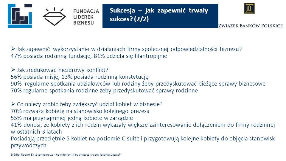  Jak zapewnić wykorzystanie w działaniach firmy społecznej odpowiedzialności biznesu? 47% posiada rodzinną fundację, 81% udziela się filantropijnie 