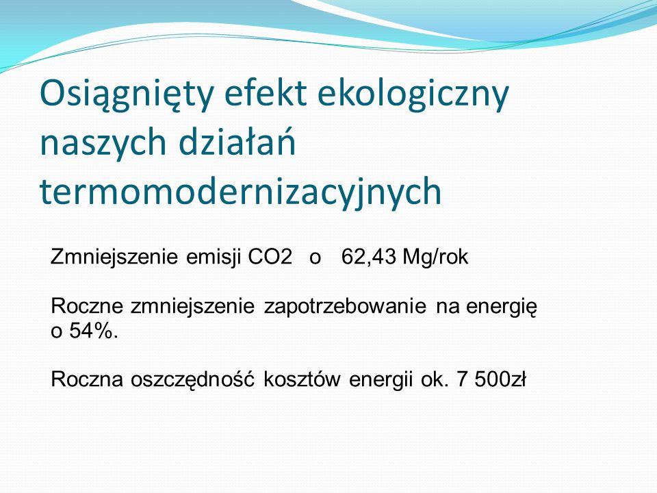 Osiągnięty efekt ekologiczny naszych działań termomodernizacyjnych Zmniejszenie emisji CO2 o62,43 Mg/rok Roczne zmniejszenie zapotrzebowanie na energi