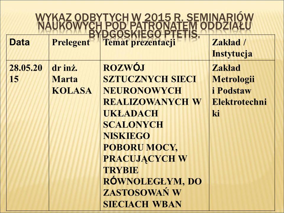 Data PrelegentTemat prezentacjiZakład / Instytucja 28.05.20 15 dr inż.